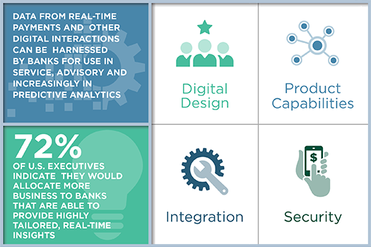 Key Trends in Digital Banking Channels