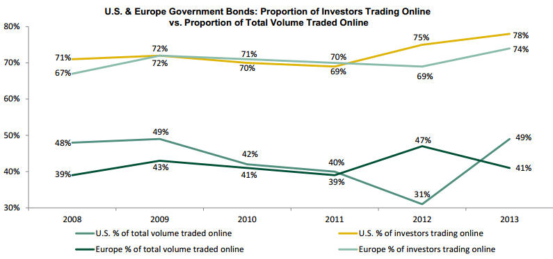 U.S. & Europe Government Bonds - Online Trading vs. Proportion of Total Volume Traded Online