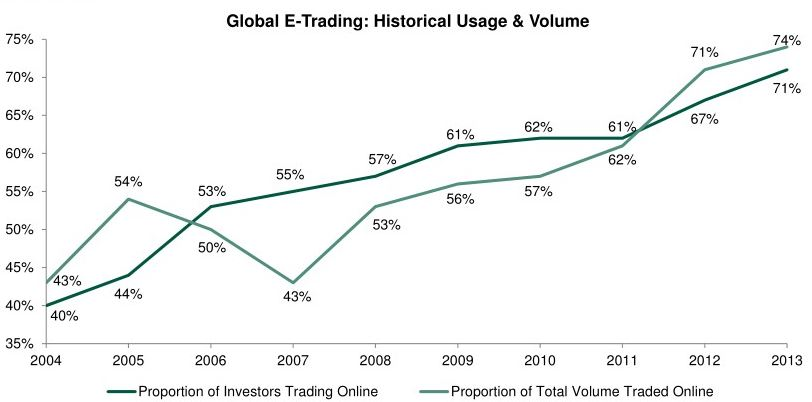 E Trading Historical Usage