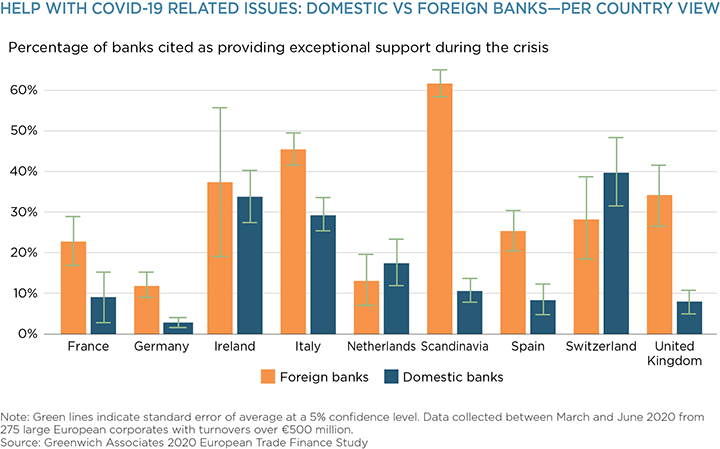 Help With COVID-19 Related Issues: Domestic vs Foreign Bank - Per Country View