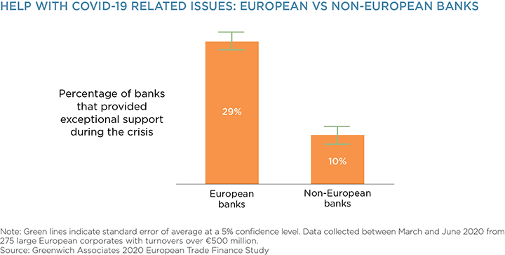 Help With COVID-19 Related Issues: European vs. Non-European Banks