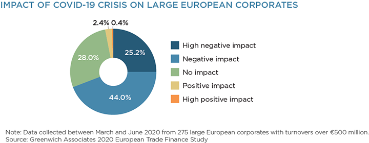 Impact of COVID-19 Crisis on Large European Corporates