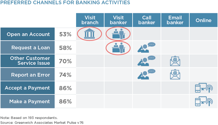 Preferred Channels for Banking Activities