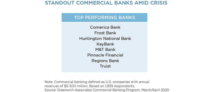 Standout Commercial Banks Amid Crisis