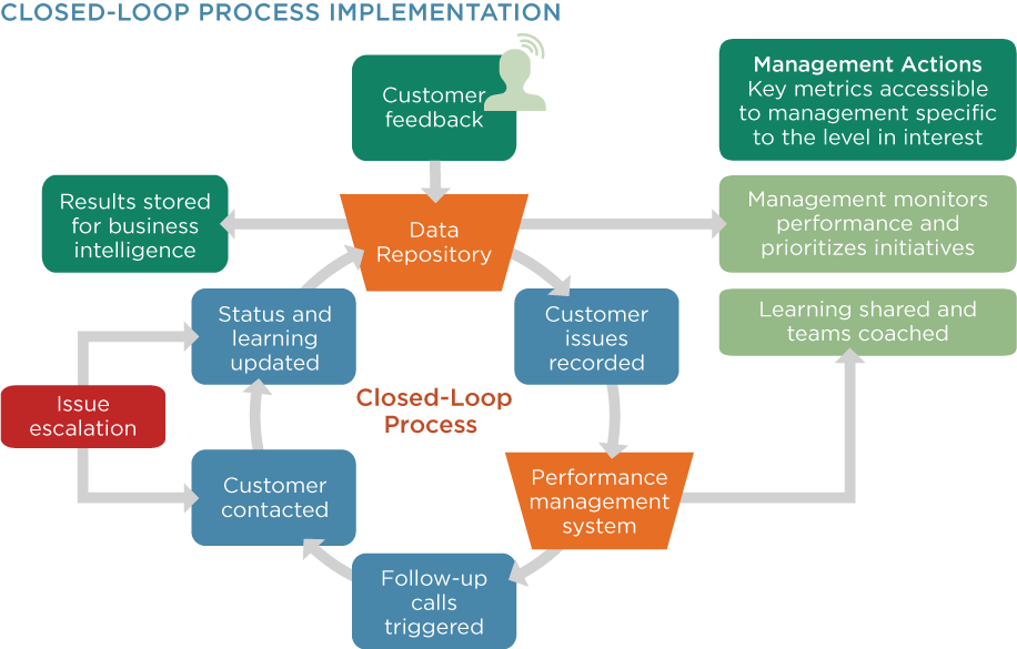 Closed-Loop Process Implementation