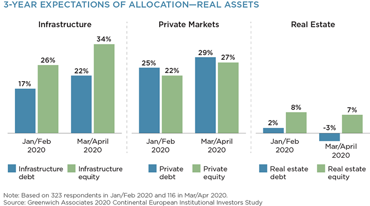 3-year expectations of allocation - real assets
