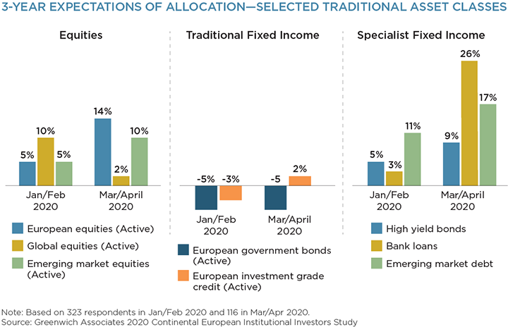 3-year expectations of allocation - selected traditional asset classes