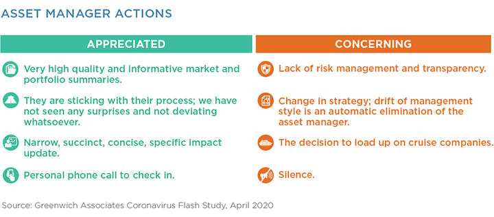 Asset Manager Actions