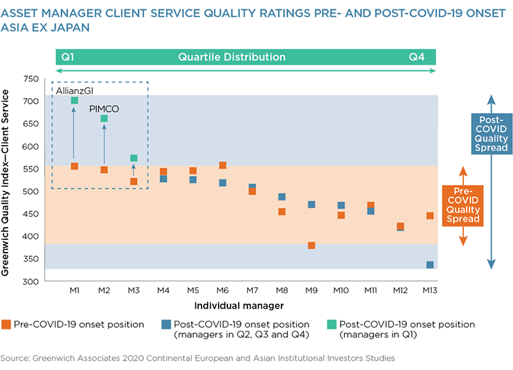 Asset Managers Client Service Ratings Pre- and Post-COVID-19 Onset - Asia