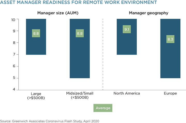 Asset Manager Readiness for Remote Work Environment