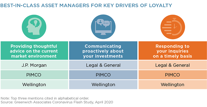 Best In Class Asset Managers for Key Drivers of Loyalty