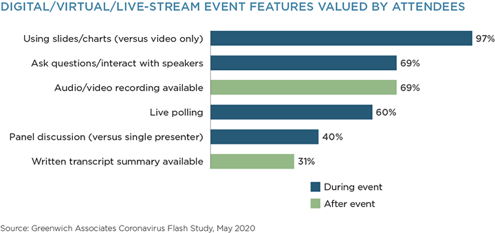 Digital/Virtual/Live-Stream Event Features Valued by Attendees