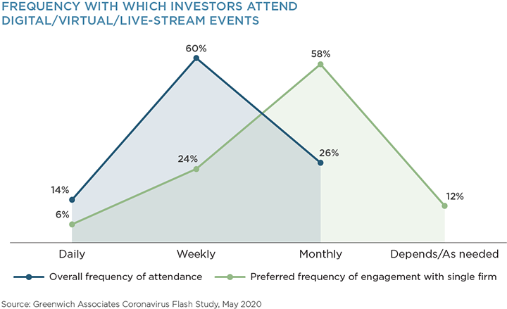 frequency with Which Investors Attend Digital/Virtual/Live-Stream Events