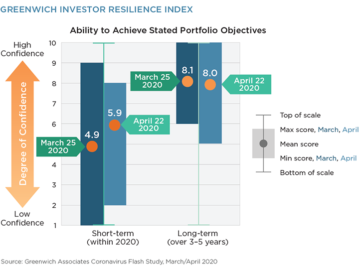 Greenwich Investor Resilience Index