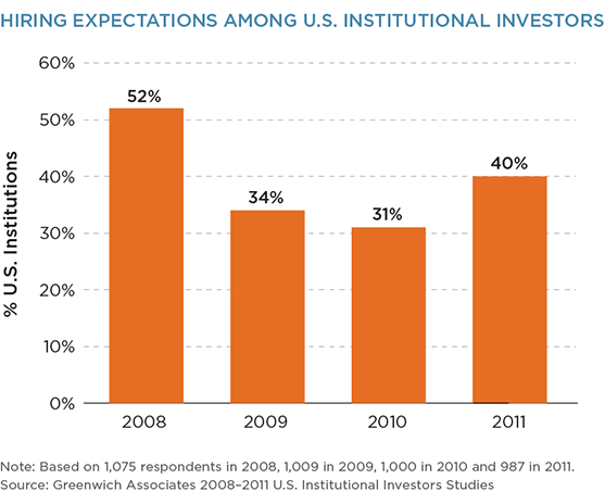 Hiring Expectations Among U.S. Institutional Investors