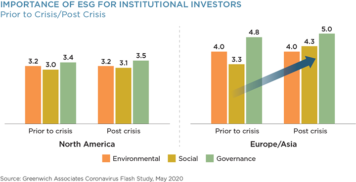 Importance of ESG for Institutional Investors - Prior to Crisis/Post Crisis
