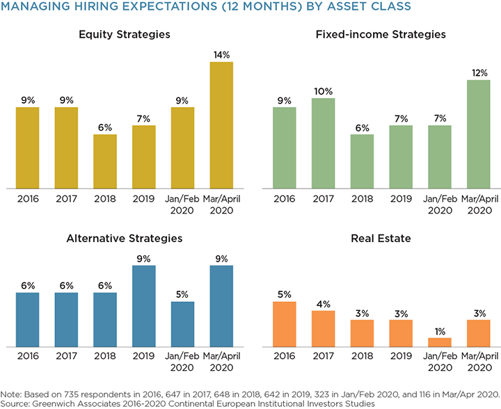 Managing Hiring Expectations by Asset Class