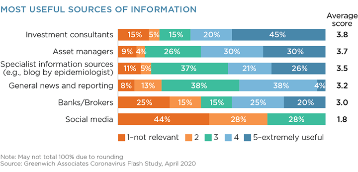 Most Useful Sources of Information