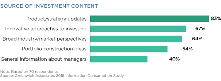 Sources of Investment Content