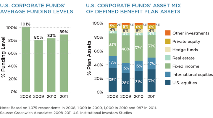 U.S. Corporate Funds Average Funding Levels and Asset Mix of Defined Benefits Plan Assets