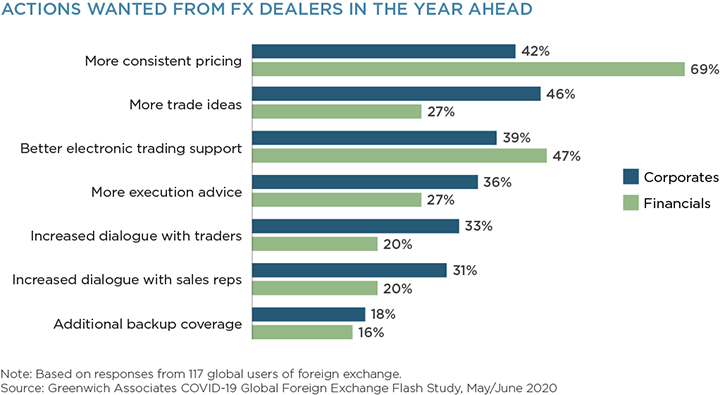 Actions Wanted FX Dealers in the Year Ahead