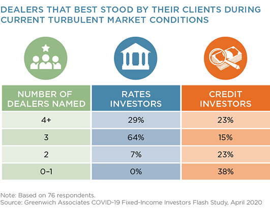 Dealers That Best Stood By Their Clients During Current Turbulent Market Conditions
