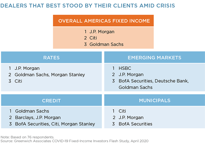Dealers That Best Stood By Their Clients Amid Crisis