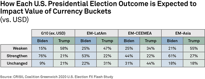 How Each U.S. Presidential Election Outcome is Expected to Impact Value of Currency Buckets