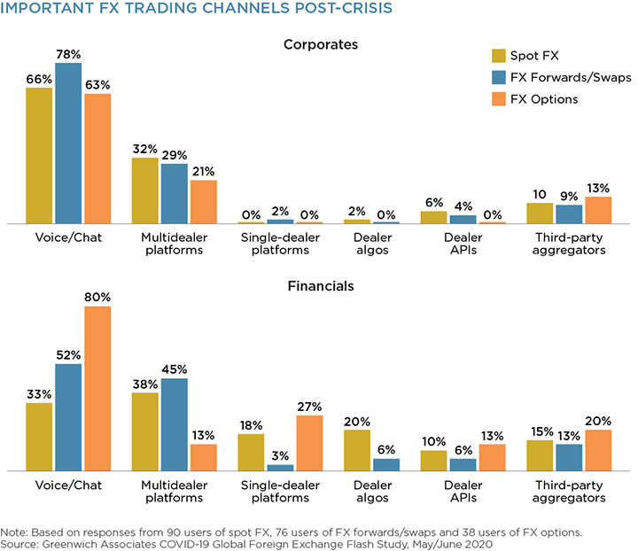 Important FX Trading Channels Post-Crisis