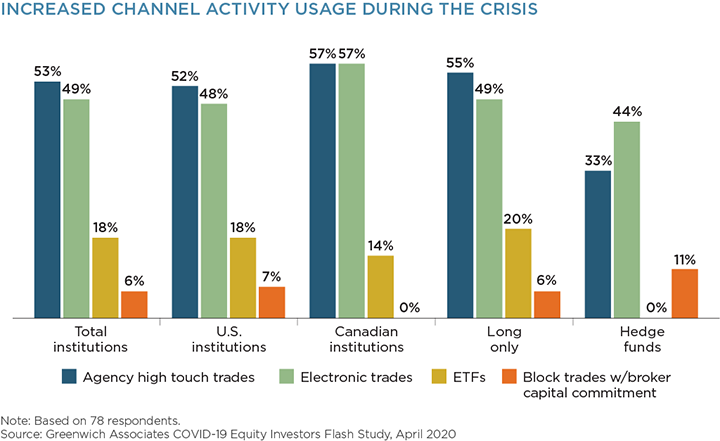Increased Channel Activity Usage During Crisis