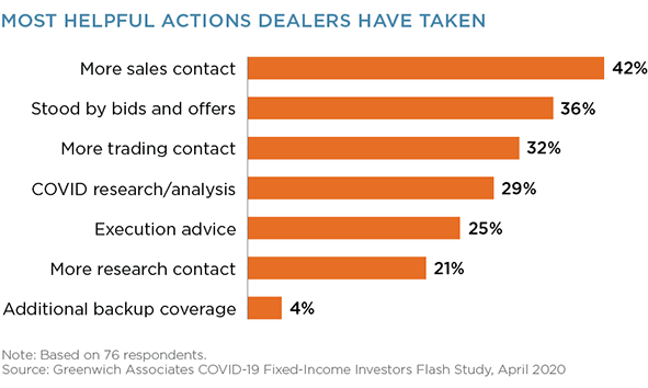 Most Helpful Actions Dealers Have Taken