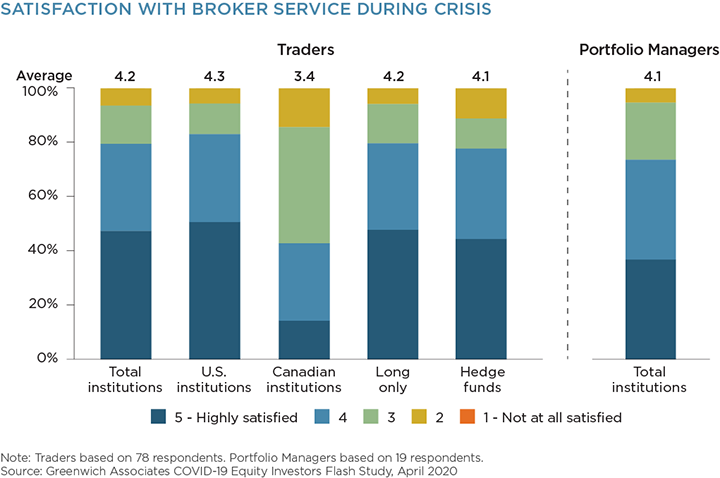 Satisfaction with Broker Service During Crisis