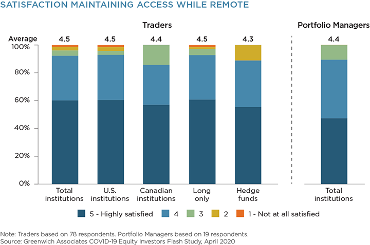 Satisfaction Maintaining Access While Remote