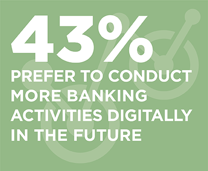 43% prefer to conduct more banking activities digitally in the future