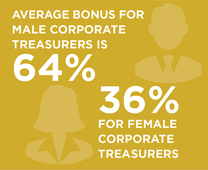 Average bonus for  male Corporate Treasurers is 64%; 36% for female Corporate Treasurers
