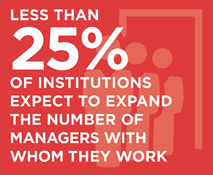 Less than 25% of institutions expect to expand the number of managers with whom they work.