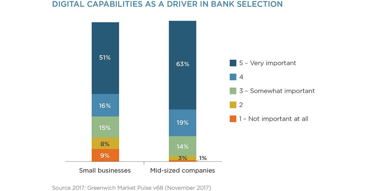 Digital Capabilities Key Driver in Commercial Bank Selection