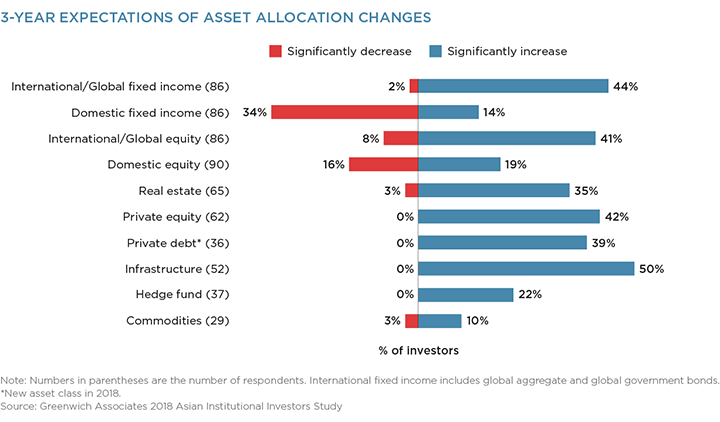 3-Year Expectations of Asset Allocation Changes