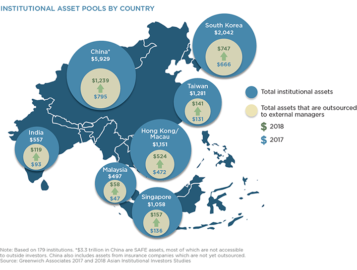 Institutional Asset Pools By Country