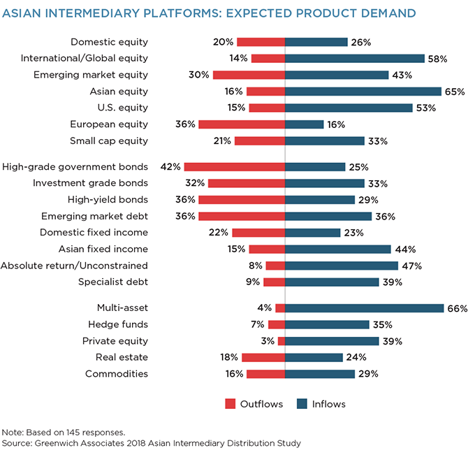 Asian Intermediary Platforms: Expected Product Demand