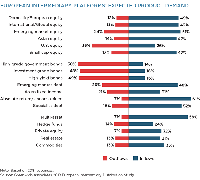 European Intermediary Platforms: Expected Product Demand