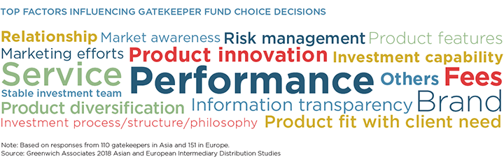 Top Factors Influencing Gatekeeper Fund Choice Decisions