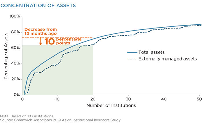 Concentration of Assets