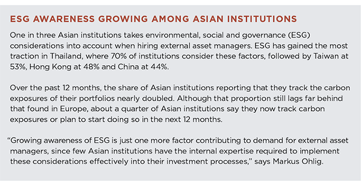 ESG Awareness Growing Among Asian Institutions
