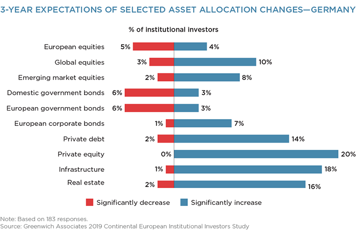 3-Year Expectations of Selected Asset Allocation Changes - Germany