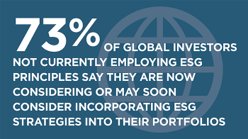 73% not employing ESG