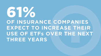 61% insurance companies increase ETF use