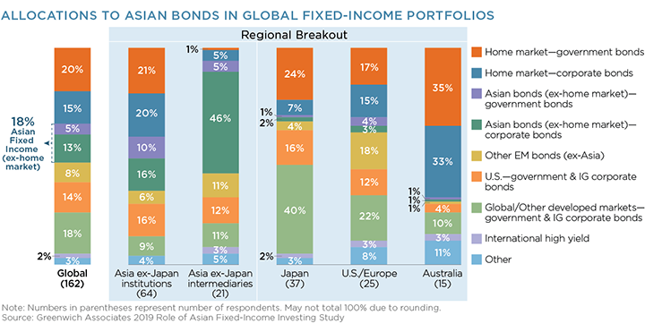 allocations asian bonds global fixed income portfolios