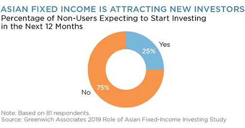 asian fixed income attracting investors