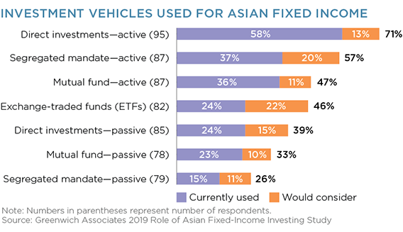 investment vehicles used asian fixed income